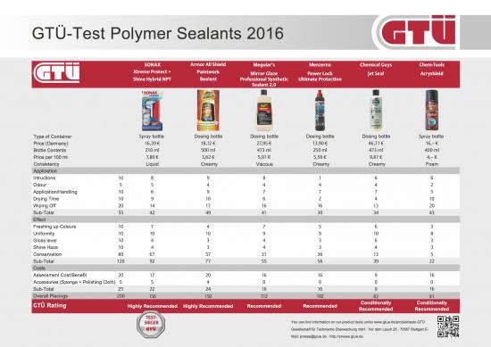 test_polymersealants2016_results.jpg