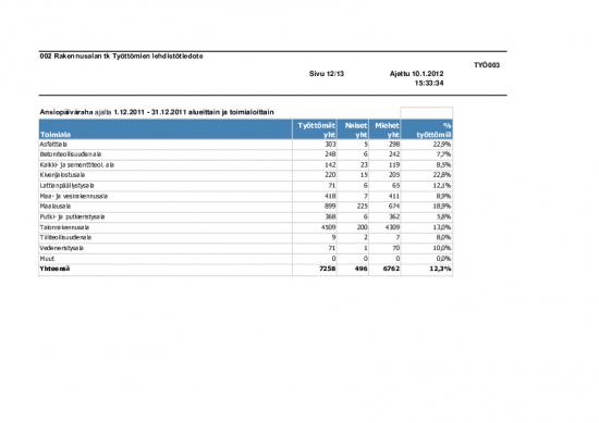 1326273062-toimialakohtainen-tyottomyys.pdf
