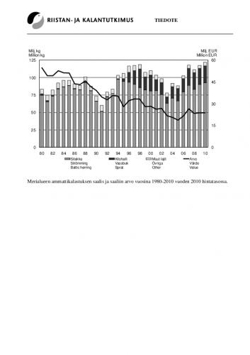 1308030629-ammattikalastus-merella-taulukot.pdf