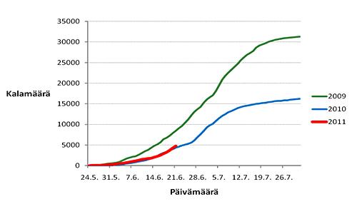 1308743150-kattilakoski_2009_2011.gif