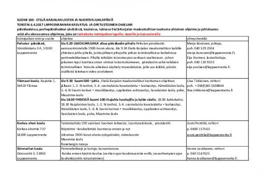 6.4.2017-suomi-100-lappeenrannan-lasten-ja-nuorten-juhlaohjelma.pdf