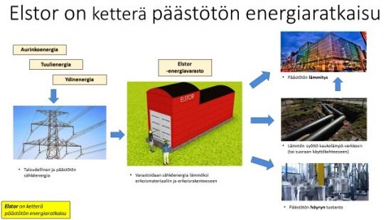 elstor-paastoton-energiaratkaisu.jpg
