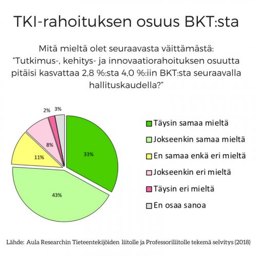 kysymys-tki-rahoituksen-osuudesta-bktsta-1.png
