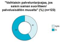 asiakasuskollisuus-41-prosenttia.jpg