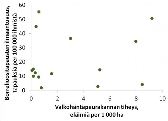 1-valkohantapeurakannan-tiheys-ja-borrelioositapaukset-eivat-nayta-olevan-kytkoksissa-toisiinsa.jpg