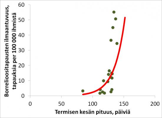 2-borrelioositapausten-ilmaantuvuus-korreloi-termisen-kesan-pituuden-kanssa.jpg