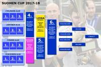 suomencup_17-18_kaavio.jpg