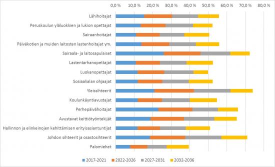 kuntatyontekijoiden-arvioitu-elakoityminen.jpg
