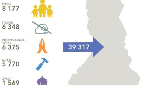 EMN: Turvapaikanhakijoiden määrä tyrehtyi viime vuonna, päätöksiä tehtiin ennätysmäärä