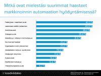 markkinoinnin_automaatio_haasteet_ja_hyodyt_vastaukset3.png