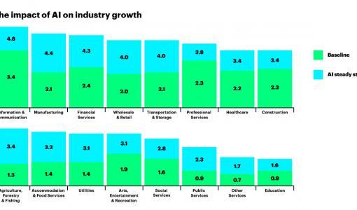 Accenturen tutkimus: Tekoälyn käyttö voi lähes kaksinkertaistaa suomalaisyritysten kasvuvauhdin vuoteen 2035 mennessä