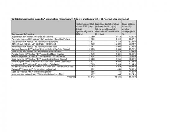 sahkoisen_haun_osuudet_2013_andel_e-ansokningar_2013.pdf