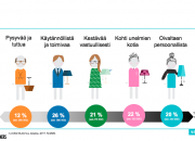 Tuore Miten Suomi sisustaa -tutkimus paljastaa suomalaisten sisustustavat